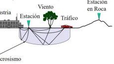 El ruido sísmico ambiental (RSA) comprende las vibraciones producidas por fenómenos naturales (microsismos) como frentes atmosféricos, reacciones geotérmicas, olas marinas, entre otros; y por fenómenos artificiales como el tráfico, la maquinaria pesada, por ejemplo, y de manera genérica se les llama microtremores. El estudio del RSA permite caracterizar las frecuencias dominantes de un sitio y estimar las propiedades del subsuelo con lo que se puede calcular la respuesta esperada. Una de las ventajas que ofrece esta excitación es la facilidad con que registra, ya que no es necesario esperar la ocurrencia de sismos. (Ilustraciones: cortesía Dr. Francisco José Sánchez Sesma.)